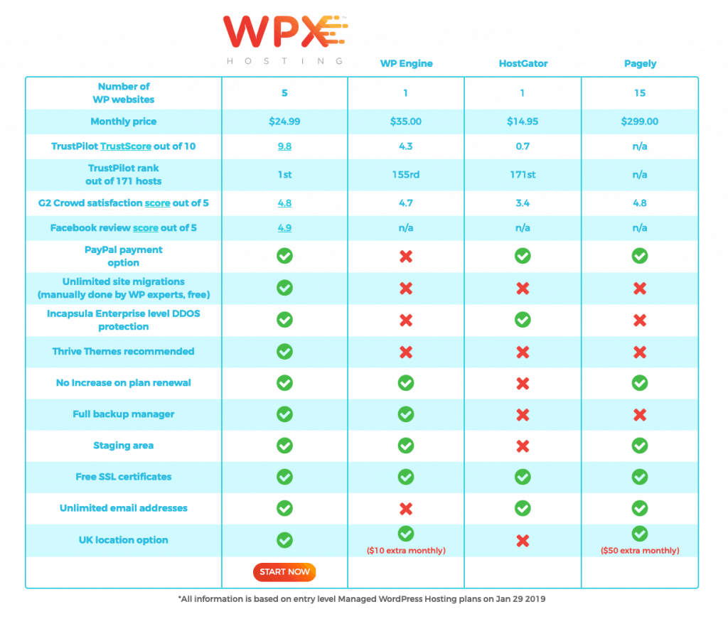 wpx hosting vs wp engine vs hostgator vs pagely