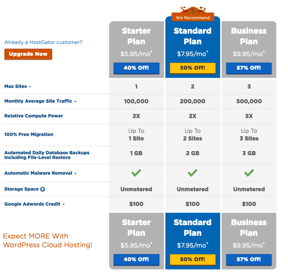 hostgator cloud pricing
