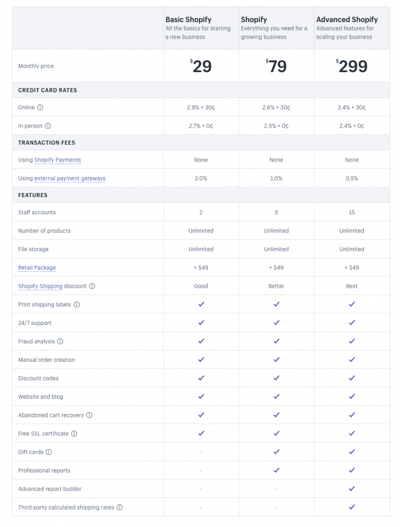 Shopify Plan Comparison Grid
