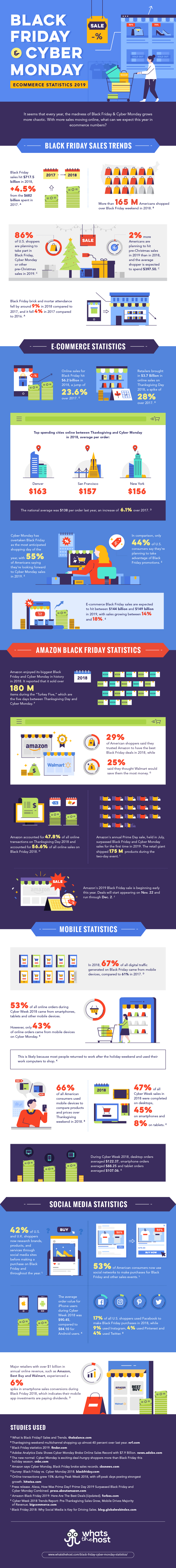 Must-Know Cyber Week Ecommerce Statistics for 2019 [Infographic]