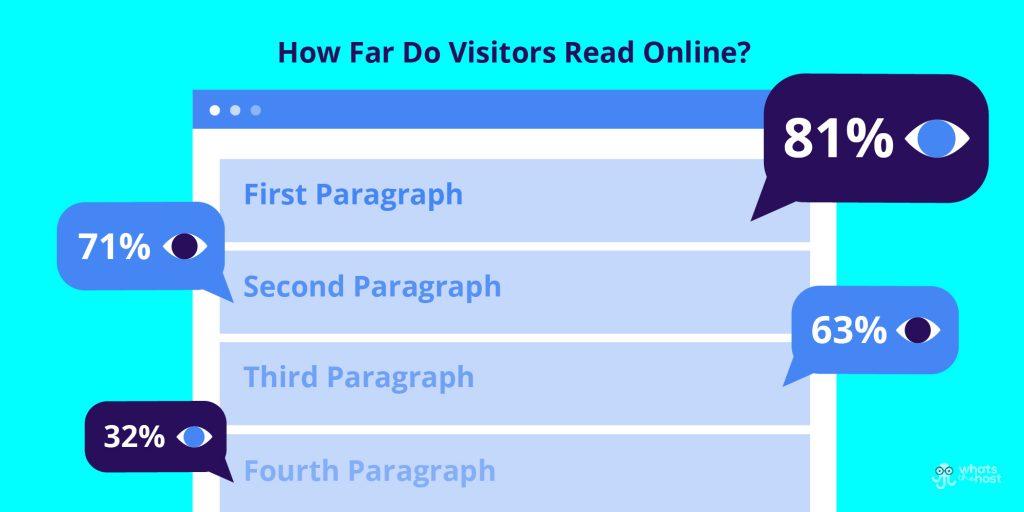 how far do visitors read online
