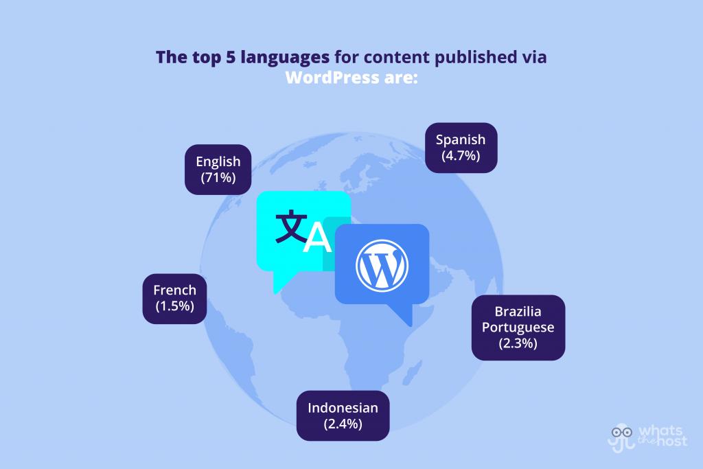 wordpress international and language stats