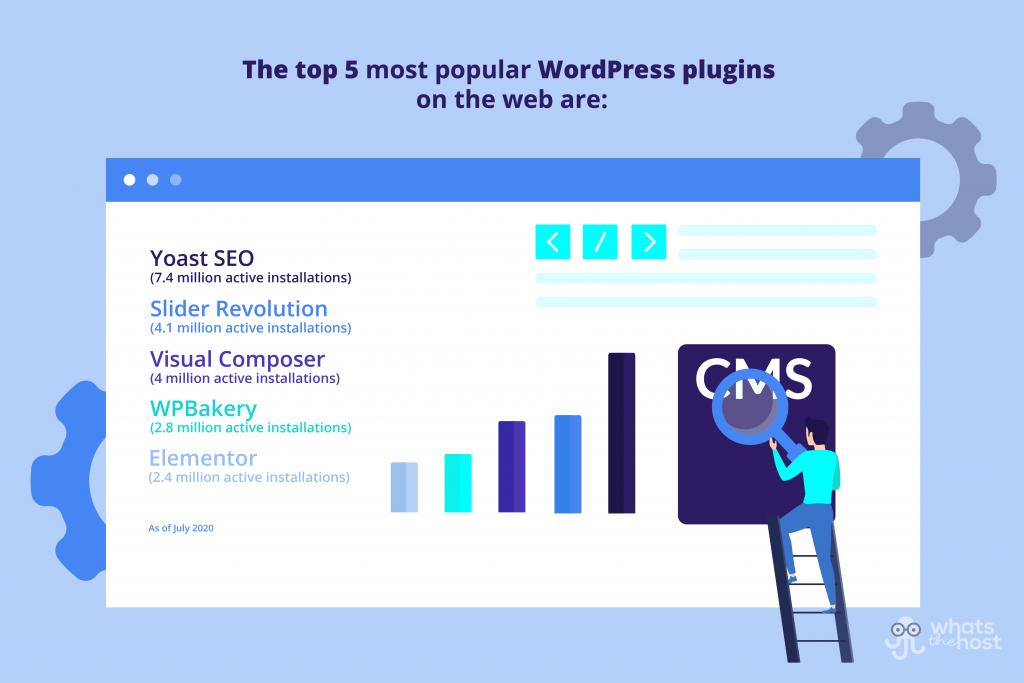wordpress plugin stats