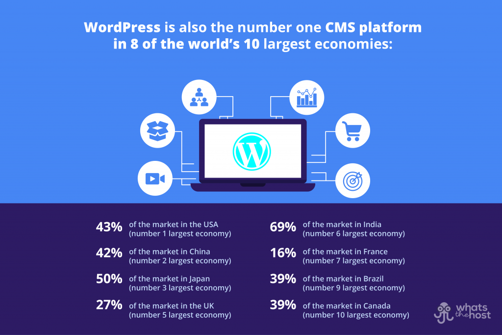 which countries use wordpress the most?