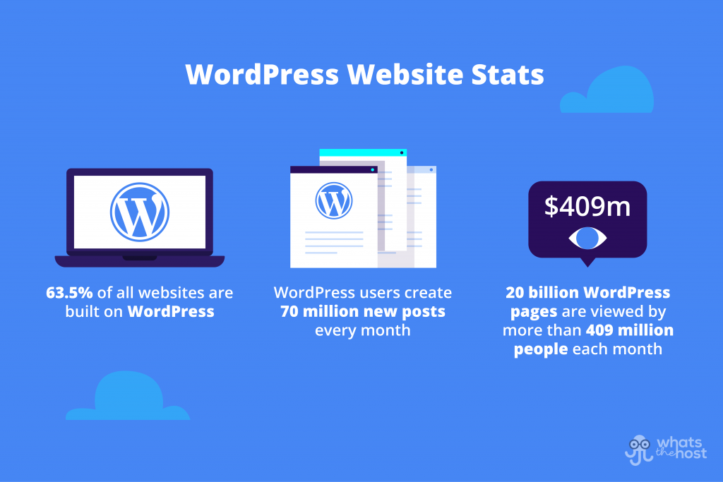 how many sites are built with wordpress