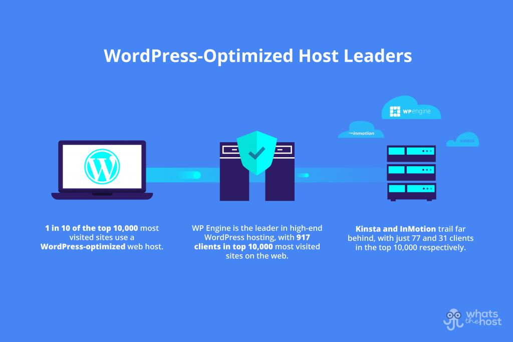wordpress hosting statistics