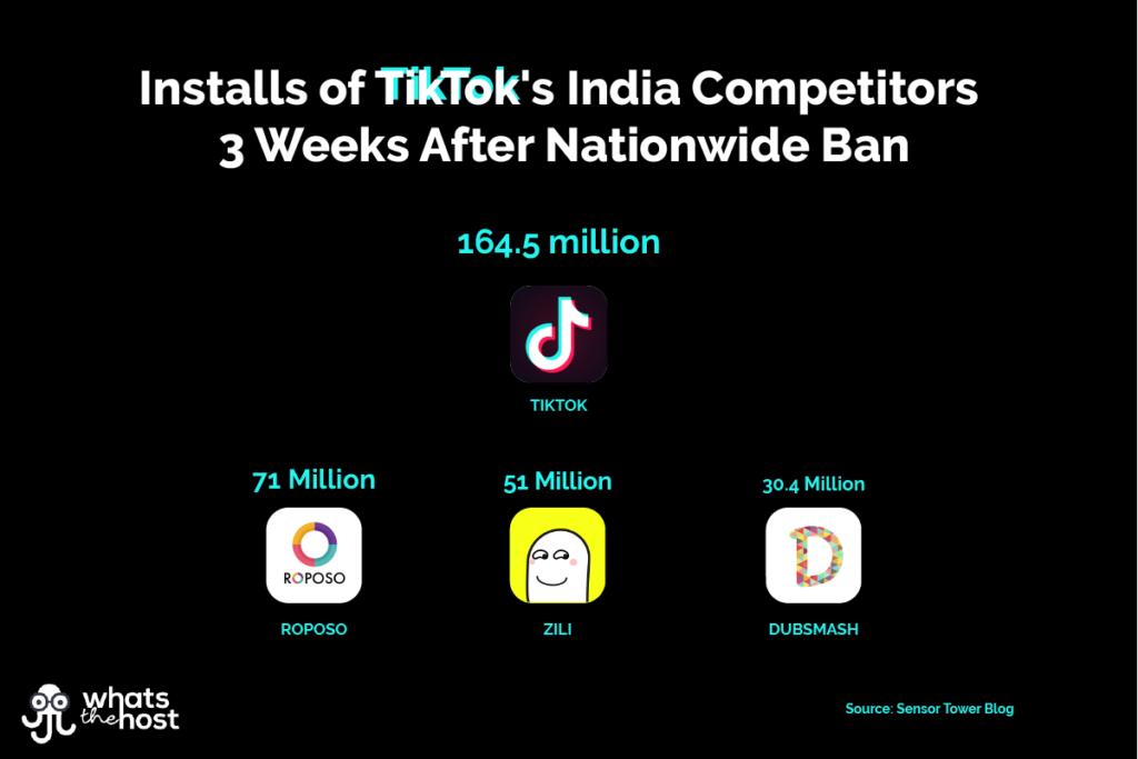 TikTok India Competitors