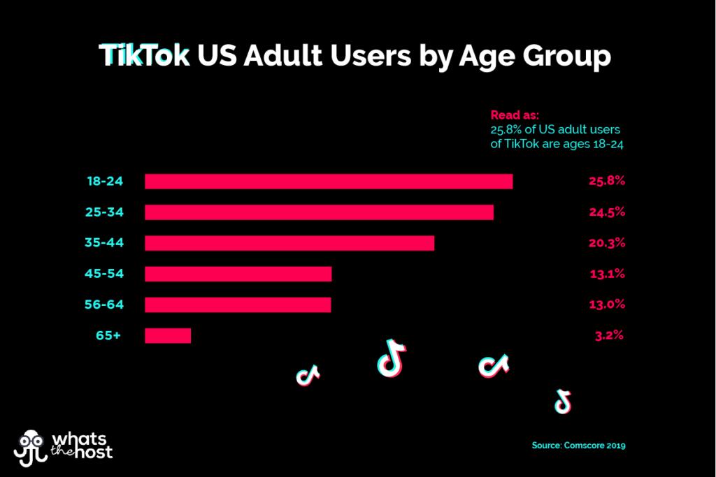 TikTok Demographics Chart: US Adult TikTok users by Age group