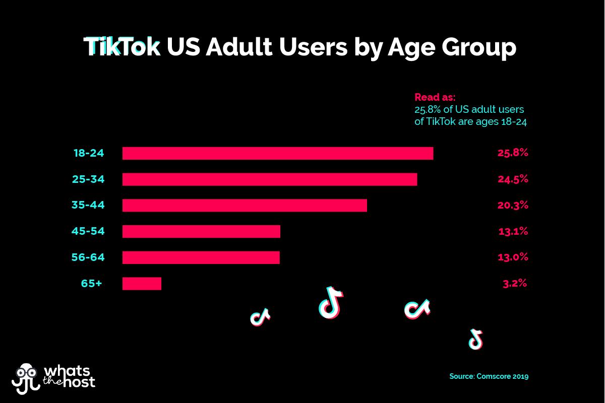 These are the top 10 hashtag categories on TikTok   Tiktok Aktie Chart