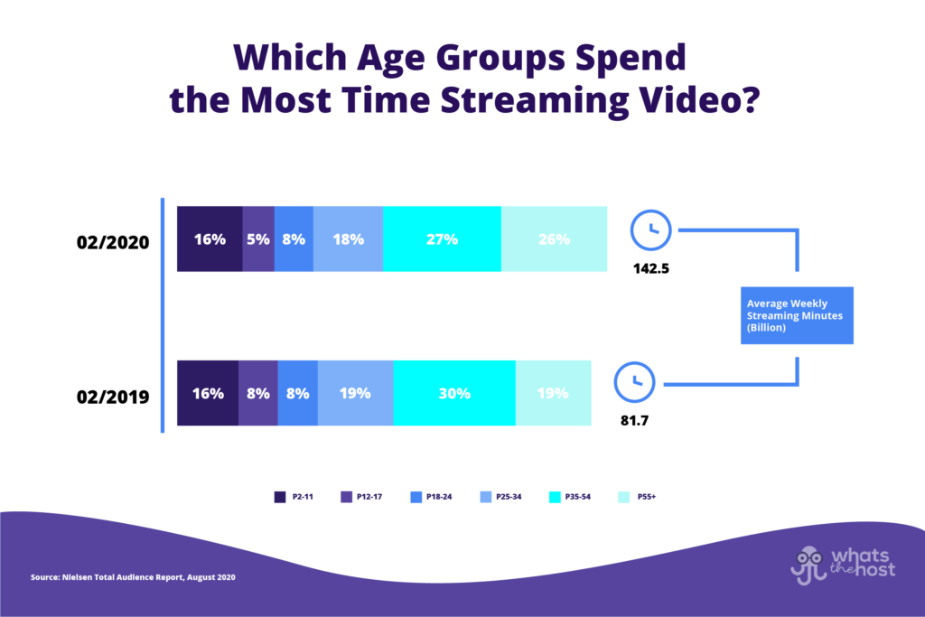which age groups spent the most time streaming video during the coronavirus lockdowns?