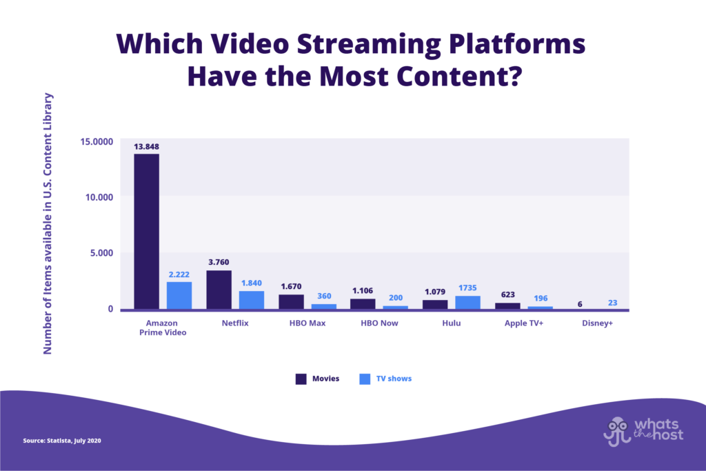 which video streaming platforms have the most content